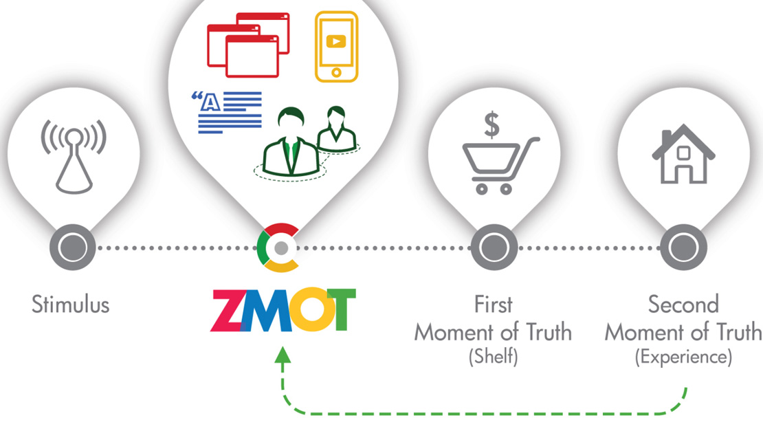What Is ZMOT